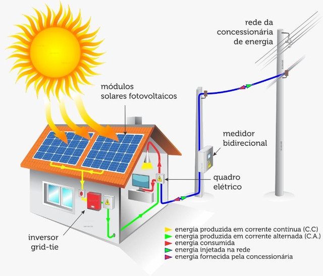 Energia solar, Módulos fotovoltaicos Intelbras - Foto 3