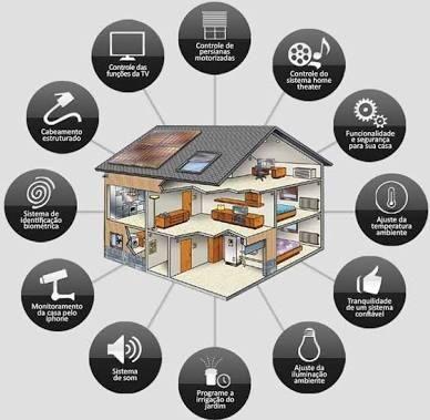 Automação de residência empresa maquinas wifi distância no cel