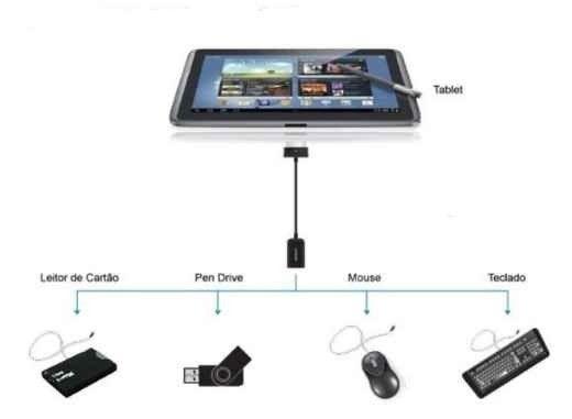 Otg tablet Samsung