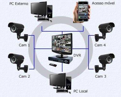 Treinamento CFTV R$97,00 - Foto 2