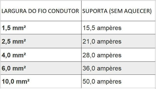 Fio Eletrico / Cabo Flexivel PP 2X2,5mm Antichamas 450/750v - Foto 5