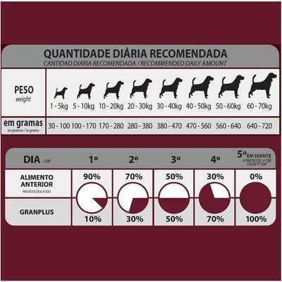 Ração Affinity PetCare GranPlus Choice Frango e Carne para Cães Adultos<br><br> - Foto 3