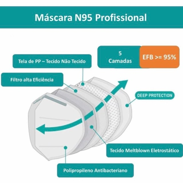 Máscara N95 - Infantil - Foto 3