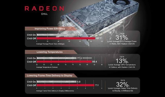 Radeon® RX 570 4GB GDdr5 D5-3DHDV2/OC - Foto 6