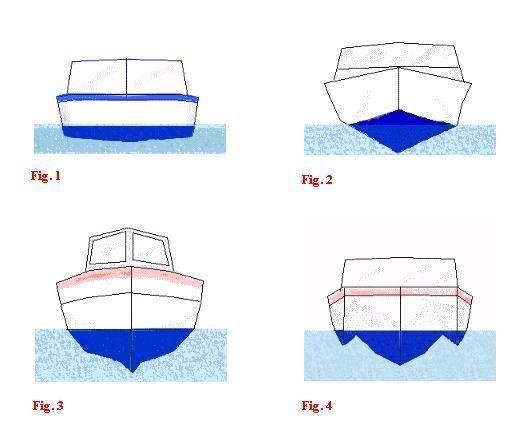 Laudos Náuticos - lanchas, barcos, botes, veleiros