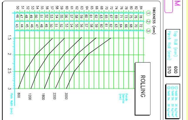 Calandra para chapa, Hidráulica Planetária 4 Rolos,3 Metros 4HEL3160 Faccin sem uso - Foto 4