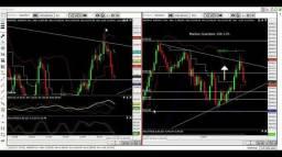 Modo estrategia day trade lucros diário 50 a 150