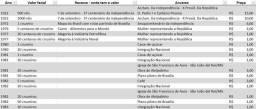 Moedas antigas (1922 a 2015) brasileiras a partir de R$ 1