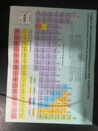 Título do anúncio: Tabela periódica