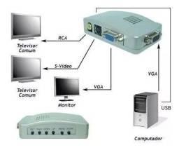Conversor Pc Tv Converte De Vga P/ Rca E S-video