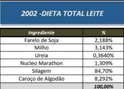 Vendo ração dieta total leite  para gado leiteiro