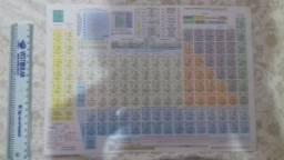 4 Tabelas de formulas para Química e Física